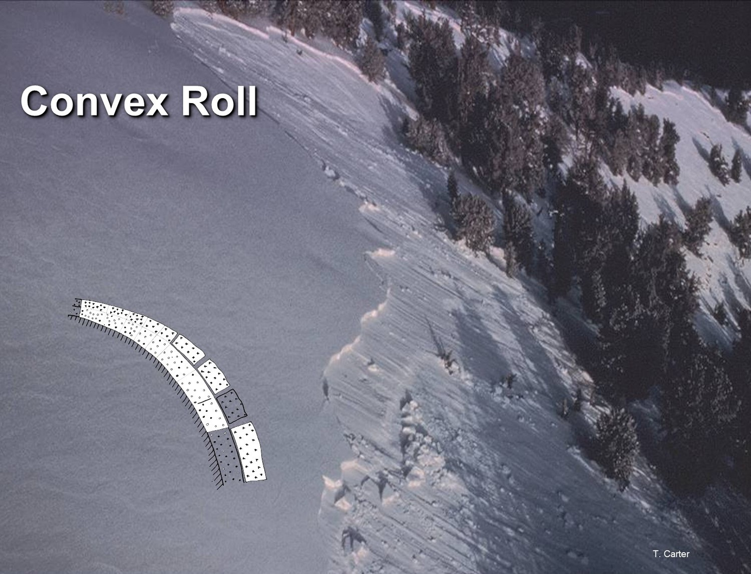 Avalanche Safety: 3 Terrain Selection Mistakes To Avoid